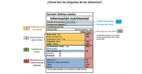 ¿Cómo leer las etiquetas de los alimentos? - ClikiSalud ...