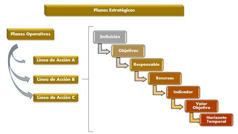 Como lograr una planificación estratégica coherente