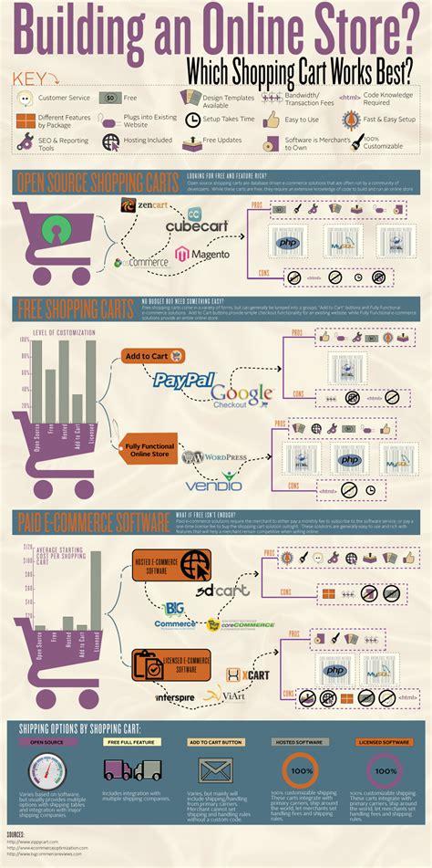 Cómo montar una tienda online, primeros pasos   Sugerendo