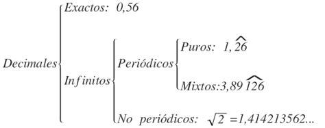 Cómo pasar un número Decimal a Fracción. Ejercicios resueltos.