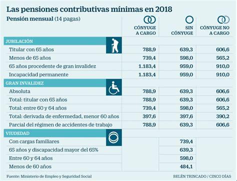 Cómo quedarán las pensiones en 2018 tras aplicar la subida ...