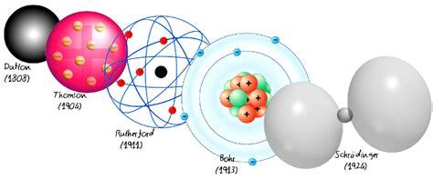 ¿Cómo sabemos que existen los átomos? | Divulgación | Naukas
