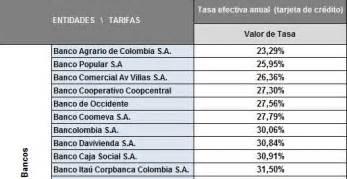Como Sacar Una Tarjetas De Credito Banco Popular ...