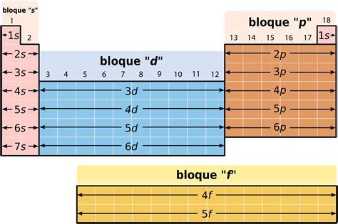 ¿Cómo se clasifican los elementos en la tabla periódica ...