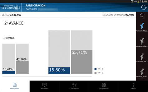Cómo seguir con tu móvil los resultados de las Elecciones ...