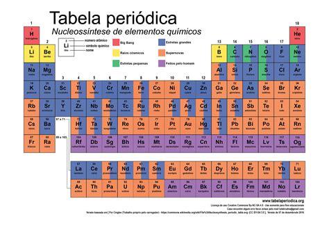 Como surgiram os elementos químicos? | Tabela Periódica