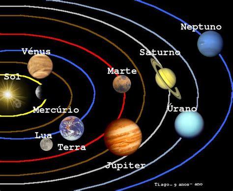 Como Surgiu a Terra e o Sistema Solar? | Meio Ambiente ...