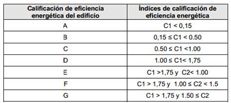 Cómo tiene que ser la etiqueta de eficiencia energética de ...