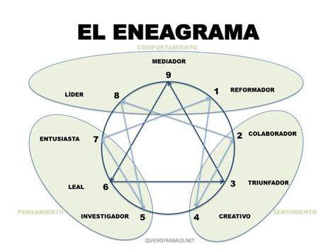 ¿Cómo utilizar un eneagrama? | QuieroTrabajo.net