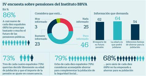 Cómo y cuándo cotizar para optimizar la pensión pública ...