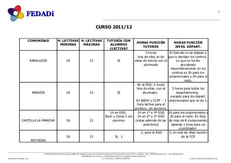 Comparativa de las Horas lectivas entre CCAA para el curso ...