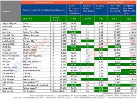 Compare Online Term Insurance Plans India : 8 parameters