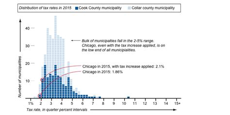 Compare your property tax rate  database    Chicago Tribune