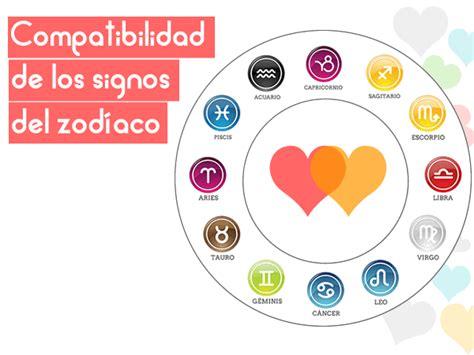 Compatibilidad de los signos del zodiaco