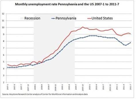 Compensation Claims: Pa Unemployment Compensation Claims