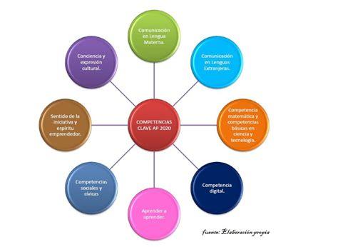 Competencias clave para el aprendizaje permanente ...