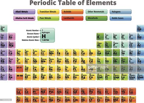 Complete Periodic Table Of Elements Royalty Free Vector ...