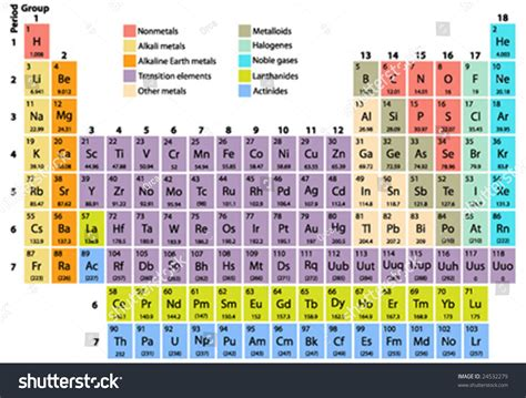 Complete Periodic Table Of The Elements With Atomic Number ...