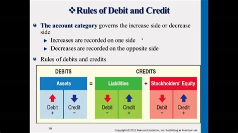 Complete Rules of Debit & Credit - YouTube