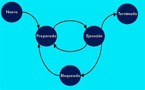 Componentes de un sistema operativo | Sus funciones