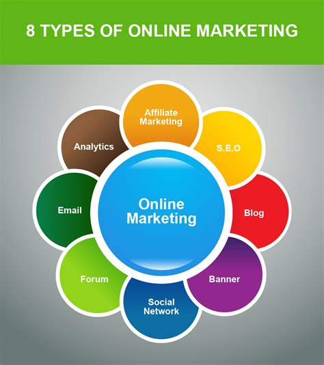 Components of online marketing | Visual.ly