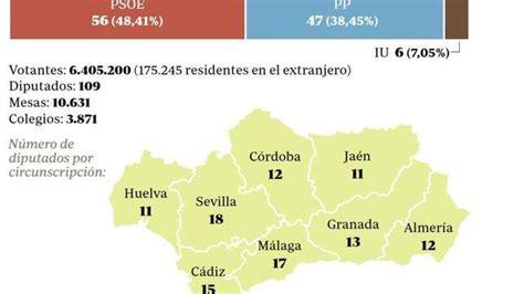 Composición del Parlamento andaluz   ABC.es