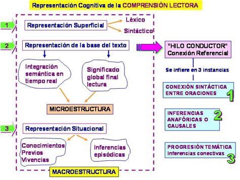 Comprensión Lectora y Redacción I - Departamento de ...