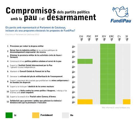 Compromisos dels partits polítics en temes de pau i ...