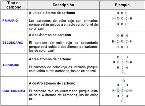 Compuestos orgánicos y el entorno: QUÍMICA ORGÁNICA
