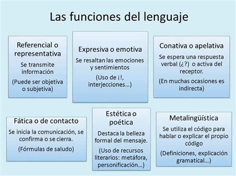 COMUNICACIÓN Las funciones del lenguaje ¿Qué vamos a ...