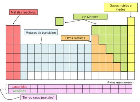 CON-CIENCIA: 150513 / Historia de la Tabla periodica de ...