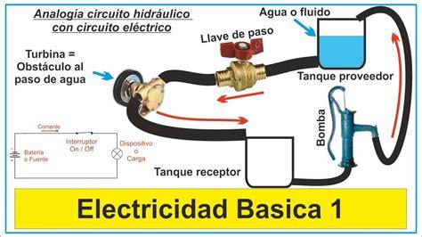 Conceptos Básicos de Electricidad | HySLA