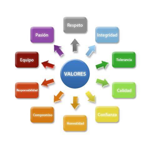 Conceptos de PNL, Creencias, Valores, Intereses y ...
