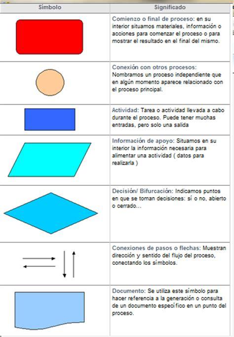 Conceptos de Six Sigma: Herramientas: Diagrama de Flujo de ...