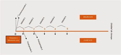Conceptos Ingeniería Industrial: Diagrama de Flujo en Caja ...