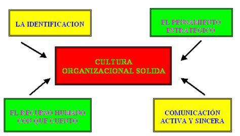 Conducta organizacional (página 2) - Monografias.com