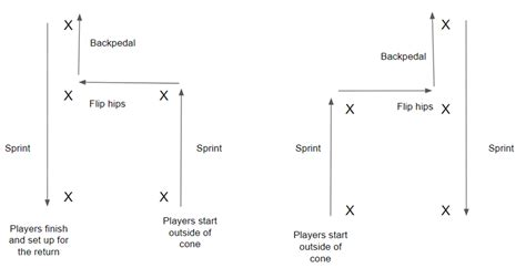 Cone Drills for Youth Football | Speed and agility Drills ...