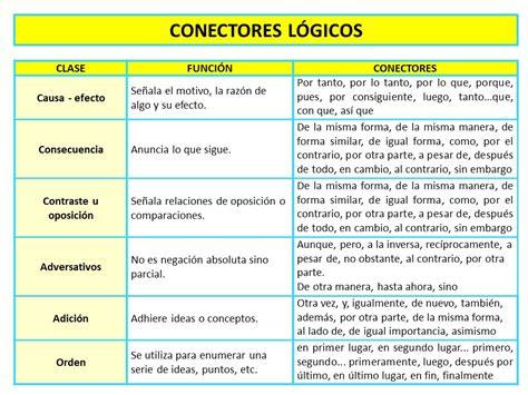 Conectores lógicos   TEMAS TESIS   Pinterest