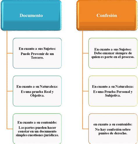 Confesión en el Derecho Civil venezolano  página 2 ...