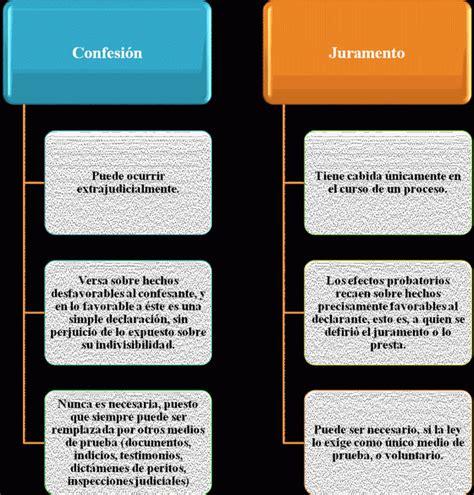 Confesión en el Derecho Civil venezolano (página 2 ...