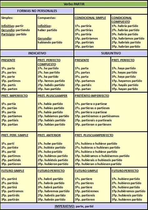 Conjugacion De Verbos Irregulares | de cada conjugacion ...