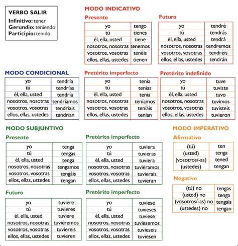 """Conjugación del verbo """"tener"""" Icarito"""