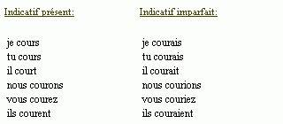 Conjugaison du verbe courir