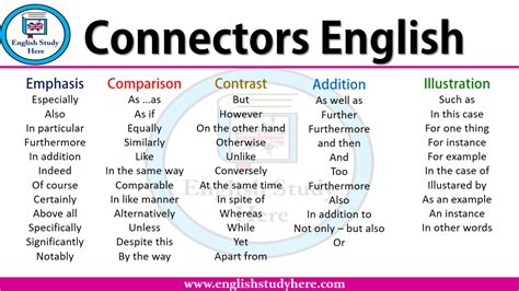 Connectors English - English Study Here