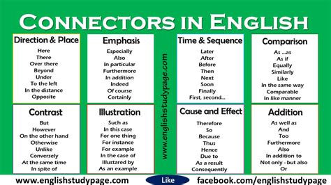 Connectors in English - English Study Page