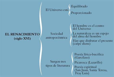 Conoce más de Español: Literatura del Renacimiento ...
