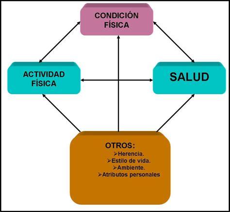 Conocimiento sobre la Condición Física y cuáles son las ...