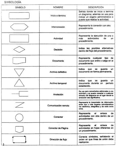 CONOCIMIENTOS Y LAS NUEVAS TECNOLOGIA: Que es un Diagrama ...