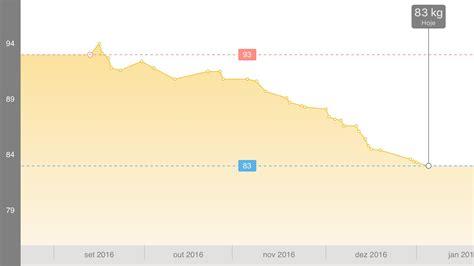 Consegui emagrecer 10kg! Como perder 10kg usando um app