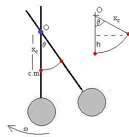 Conservación de la energía en el movimiento de rotación